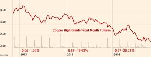 copper price 2013 to 2015