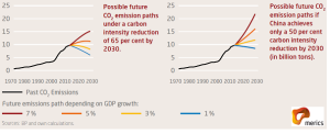 emissions to 2030 2
