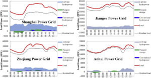 UHV DC east coast grid demand hourly 2016