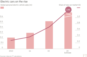 lithium eletric far demand grfic 2016