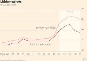 lithium price 2016